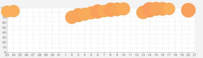 Microsoft PowerPointの話題指数グラフ(1月21日(火))