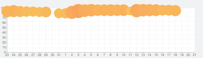 Wish - 電化製品、ファッション、化粧品、靴などが90%OFFの話題指数グラフ(1月21日(火))