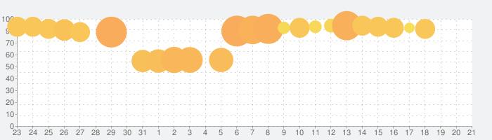 エンパイアズ&パズルズ Empires & Puzzlesの話題指数グラフ(1月21日(火))