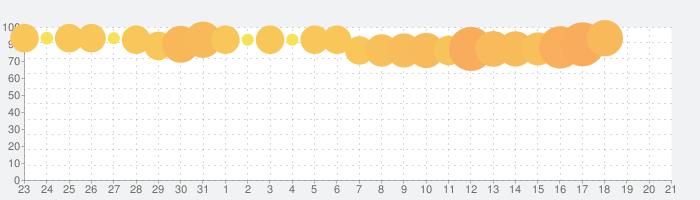 荒野のコトブキ飛行隊  大空のテイクオフガールズ!の話題指数グラフ(6月21日(金))