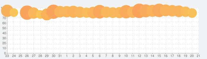 Battle Discの話題指数グラフ(8月21日(水))