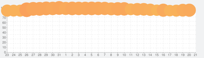 Music HD  音楽で聴き放題!の話題指数グラフ(8月21日(水))