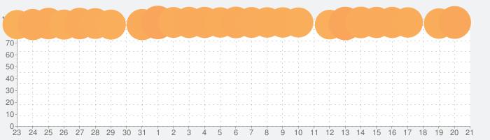 Twitterの話題指数グラフ(1月21日(火))