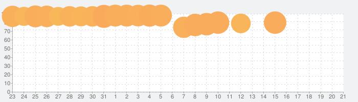 ぼくのボッタクリBAR2 -超倍速-の話題指数グラフ(8月21日(水))