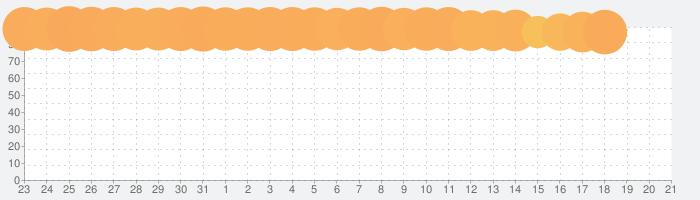 実況パワフルプロ野球の話題指数グラフ(8月21日(水))