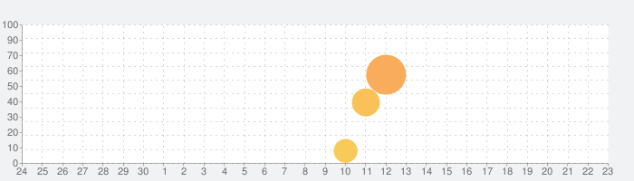 au災害対策の話題指数グラフ(10月23日(水))