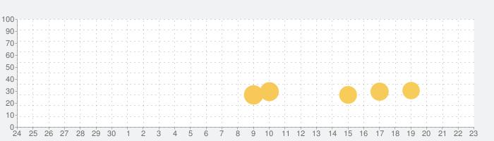 Pooking - ビリヤードシティの話題指数グラフ(7月23日(火))
