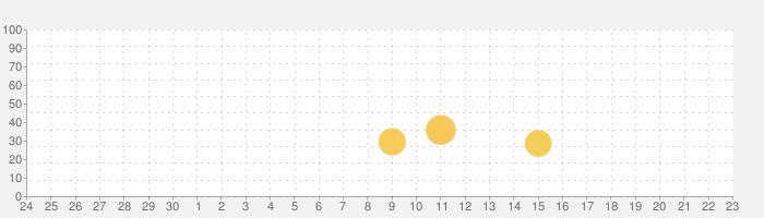 Amazon Prime Nowの話題指数グラフ(10月23日(水))