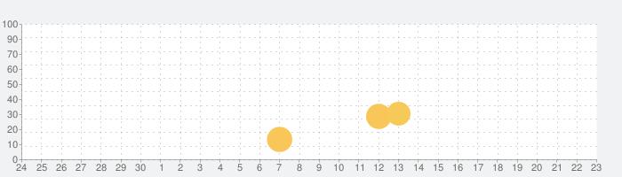 潜入作戦の話題指数グラフ(7月23日(火))
