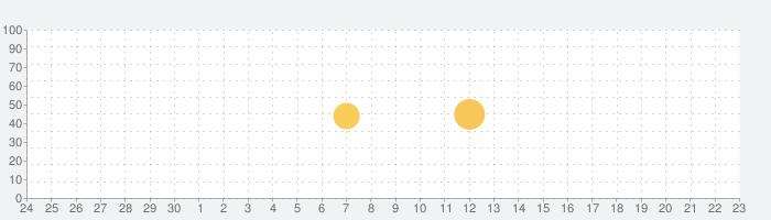 ラジカッター(β) - radikoをMP3でダウンロード ラジオ録音不要のアプリの話題指数グラフ(7月23日(火))