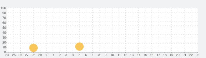 バスフィッシング3DⅡの話題指数グラフ(7月23日(火))