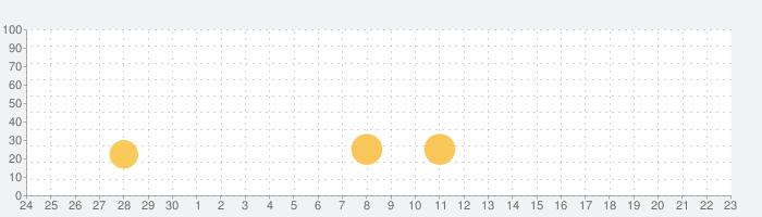 『アンバーのエアライン ― 世界の七不思議✈️』の話題指数グラフ(7月23日(火))