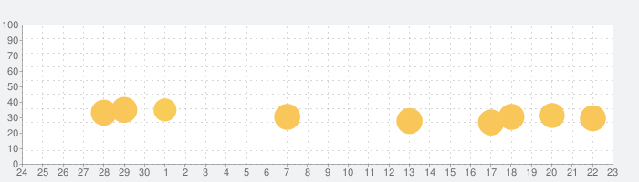 名探偵コナンランナーの話題指数グラフ(7月23日(火))