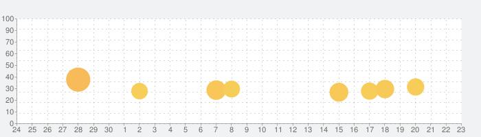 Angry Birds Dream Blastの話題指数グラフ(7月23日(火))
