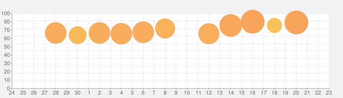 Construction Simulator 3の話題指数グラフ(10月23日(水))