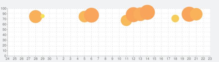 Crowd Cityの話題指数グラフ(10月23日(水))