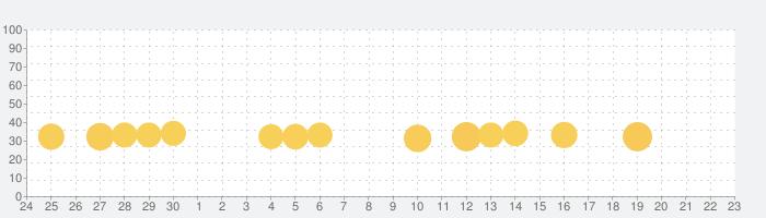 癒しのハリネズミ育成ゲームの話題指数グラフ(7月23日(火))