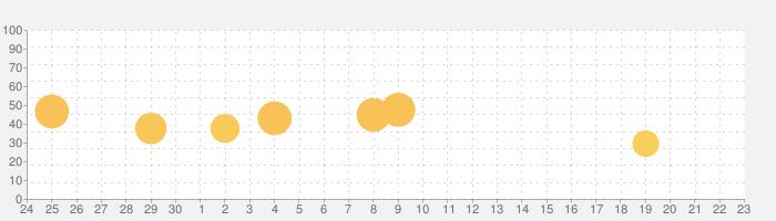 Raziko変換の話題指数グラフ(7月23日(火))