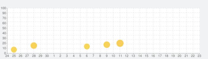 Cartoon Network Match Landの話題指数グラフ(7月23日(火))