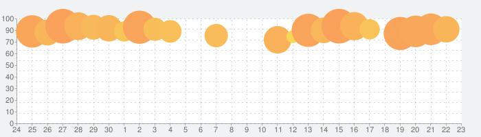 ヒットマン スナイパー (Hitman Sniper)の話題指数グラフ(7月23日(火))