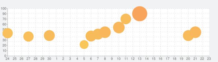 Tank Starsの話題指数グラフ(7月23日(火))