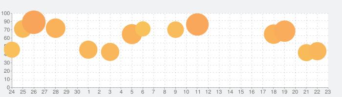 GTA III: 日本語字幕版の話題指数グラフ(10月23日(水))