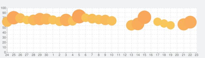 Yahoo!ショッピングの話題指数グラフ(10月23日(水))