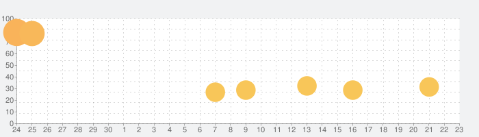 Tesla vs Lovecraftの話題指数グラフ(7月23日(火))
