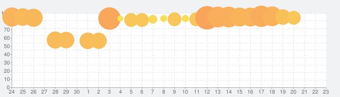 スーパーガンダムロワイヤルの話題指数グラフ(7月23日(火))
