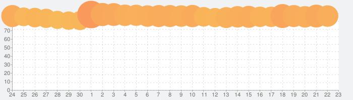 LINE:ディズニー ツムツムの話題指数グラフ(7月23日(火))