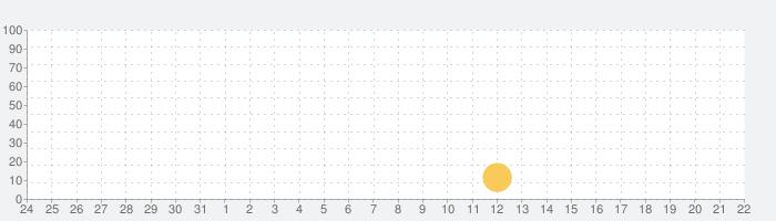 MAU M&L 博物図譜の話題指数グラフ(8月22日(木))