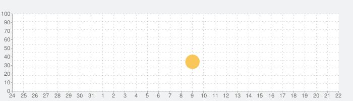 モンテッソーリさんすうシティ - Montessori Math Cityの話題指数グラフ(11月22日(金))