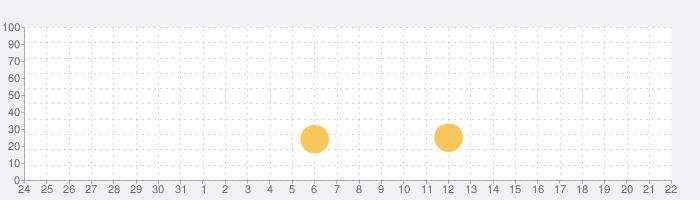 ティーニー・タイタンズ - ティーン・タイタンズGO!の話題指数グラフ(9月22日(日))