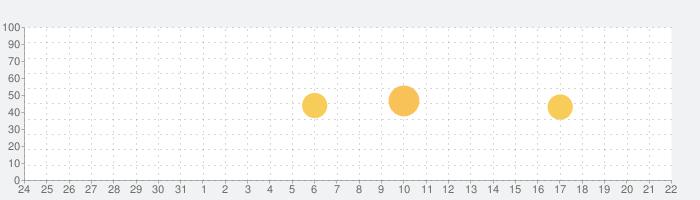 StoryArt  -  Instagram用のInstaストーリーエディタの話題指数グラフ(8月22日(木))