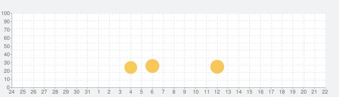 大激闘!定規バトル(定規戦争)の話題指数グラフ(9月22日(日))