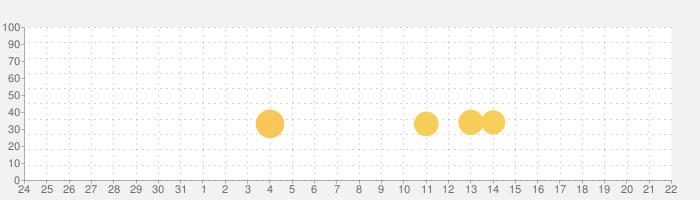 机で卓球(簡単無料ゲーム)の話題指数グラフ(9月22日(日))