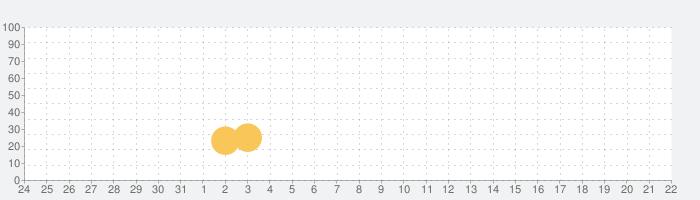 Teen Titans GO Figure!の話題指数グラフ(8月22日(木))