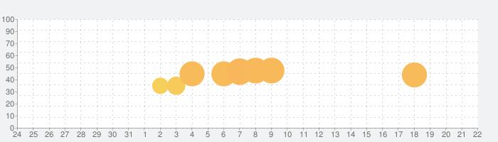 Hop Ball 3の話題指数グラフ(1月22日(水))