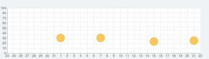 キングビートスタジアム!の話題指数グラフ(8月22日(木))