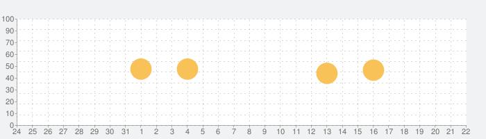 Ye Olde Map Makerの話題指数グラフ(9月22日(日))