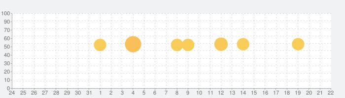 Tastemadeの話題指数グラフ(9月22日(日))