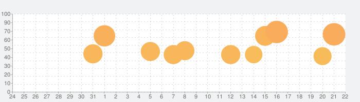 Helix Jumpの話題指数グラフ(9月22日(日))
