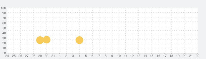 Absolute Driftの話題指数グラフ(11月22日(金))