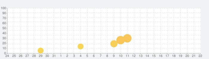 ダークブラッドの話題指数グラフ(9月22日(日))