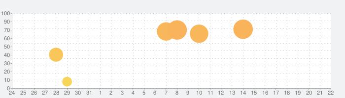 Dplay - [公式] ディスカバリーの動画見放題の話題指数グラフ(9月22日(日))