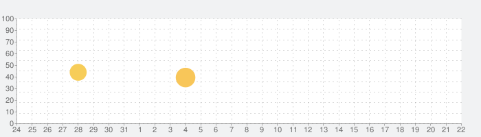 ラジオ日本 - Radio FM Japanの話題指数グラフ(9月22日(日))