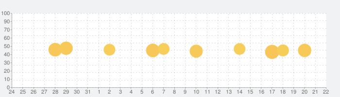 Facetune2 : 高機能!自撮り写真加工カメラの話題指数グラフ(8月22日(木))