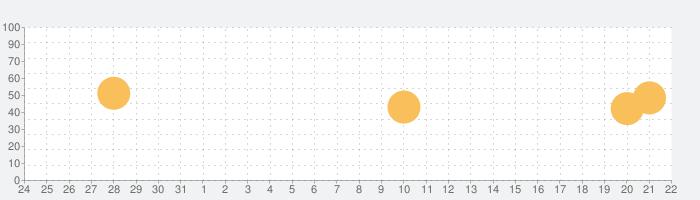 Washington Post Print Editionの話題指数グラフ(11月22日(金))