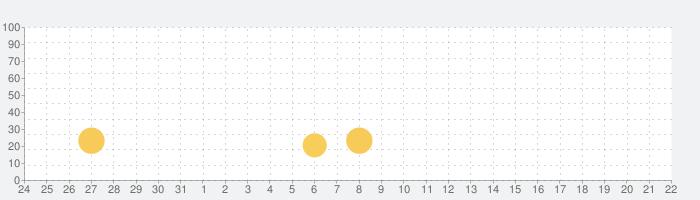 ジュエルテンプルクエスト: トレジャーキングの話題指数グラフ(8月22日(木))