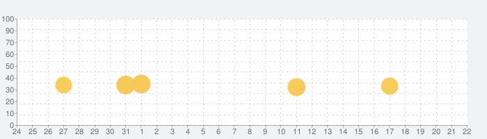 みんなでクイズ!- マルバツオンライン - 雑学・一般常識・受験勉強の学習に!の話題指数グラフ(8月22日(木))
